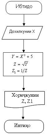 Алгоритми хаттӣ