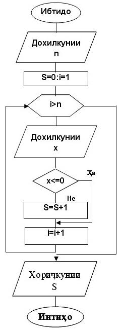 Алгоритми даврӣ