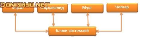 КОМПЮТЕРҲОИ ФАРДӢ (ПК-PC)