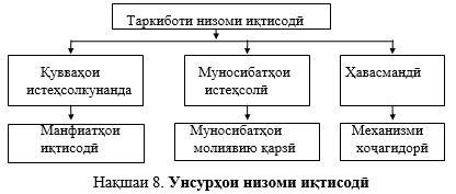 унсурхои низоми иктисоди