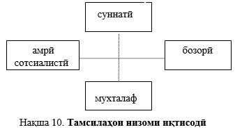 тамсилахои низоми иктисоди