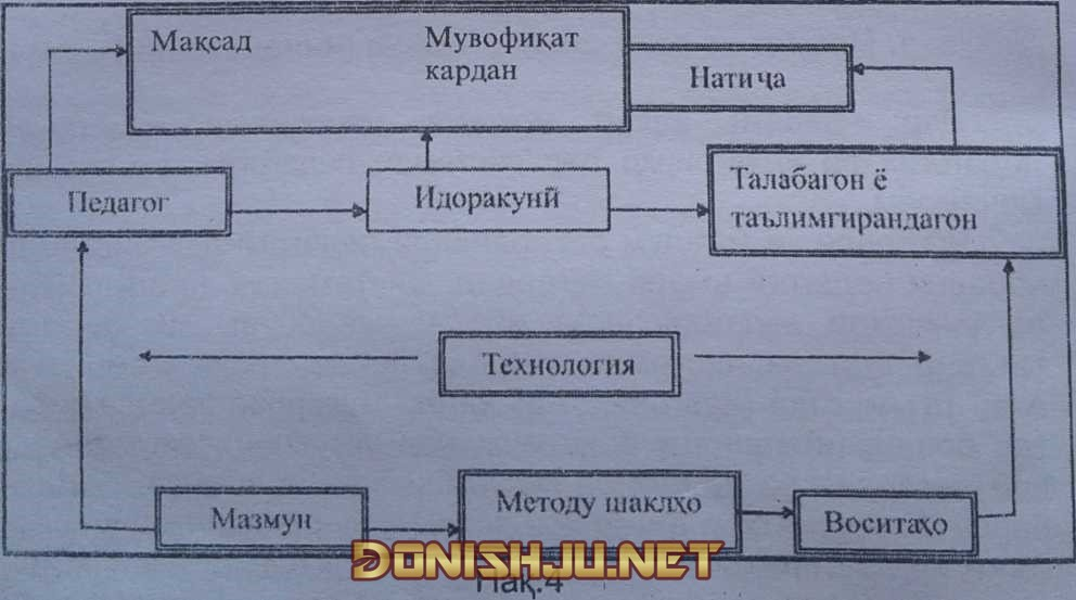 Модели системаи педагогӣ