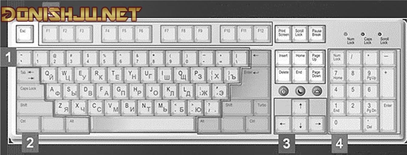 Кисмхои клавиатура