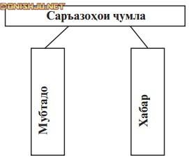 Аъзоҳои ҷумла (грамматикаи забони точики)